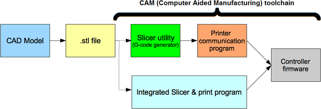 Figure 1: (from RepRap.org) The CAD/CAM process