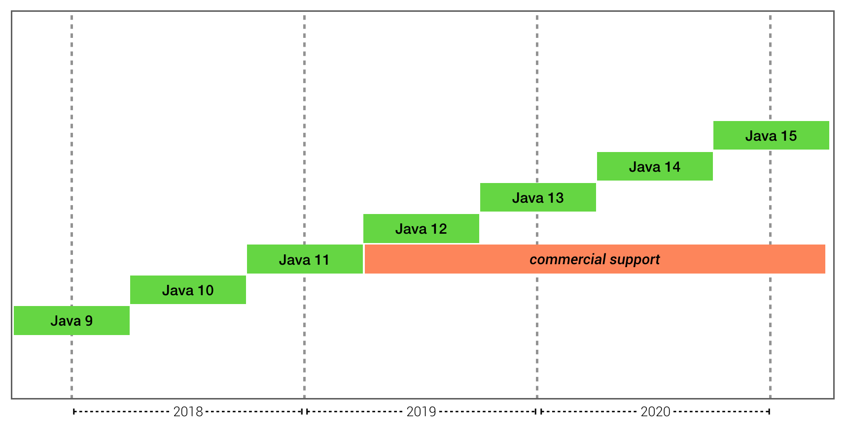 Java release train