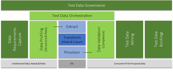 Holistic Test Data Management