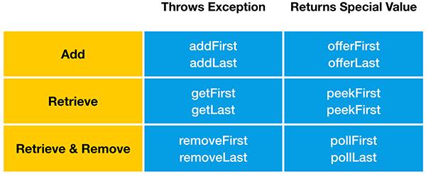 deque_methods