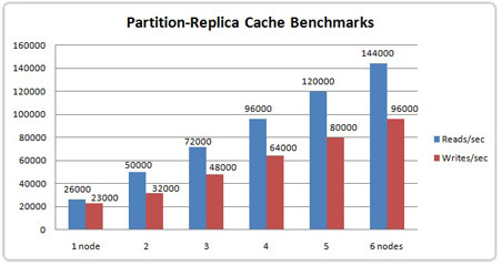 Image title3 Figure 2 : NCache Performance Benchmarks – Partition Replica Caching Topology