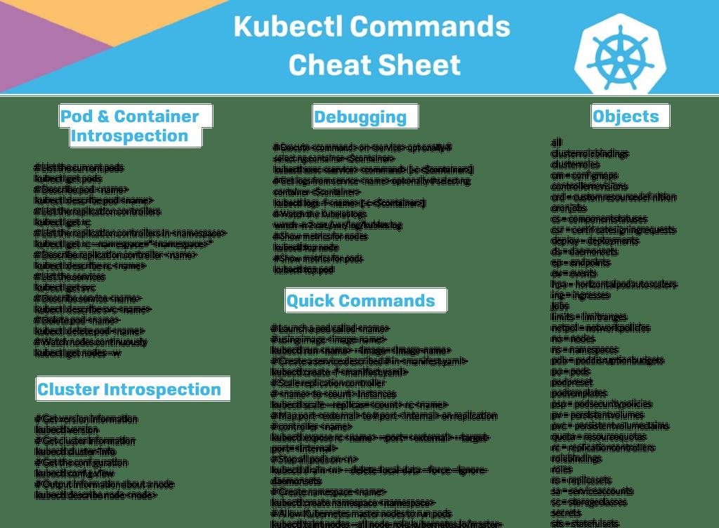 Kubectl Commands Cheat Sheet