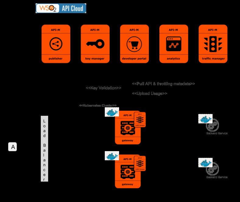 Hybrid API Management: WSO2 API Cloud
