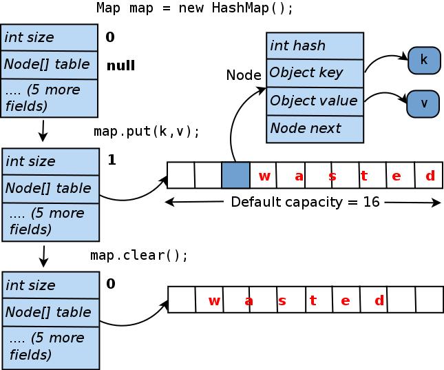 HashMap internal memory management