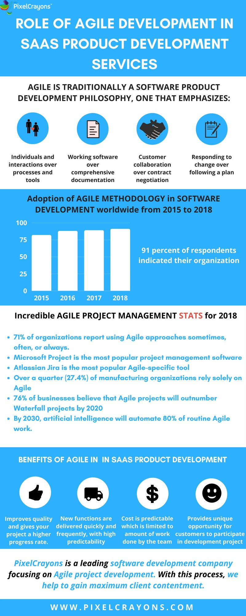 Role of Agile in Saas Product Development Services