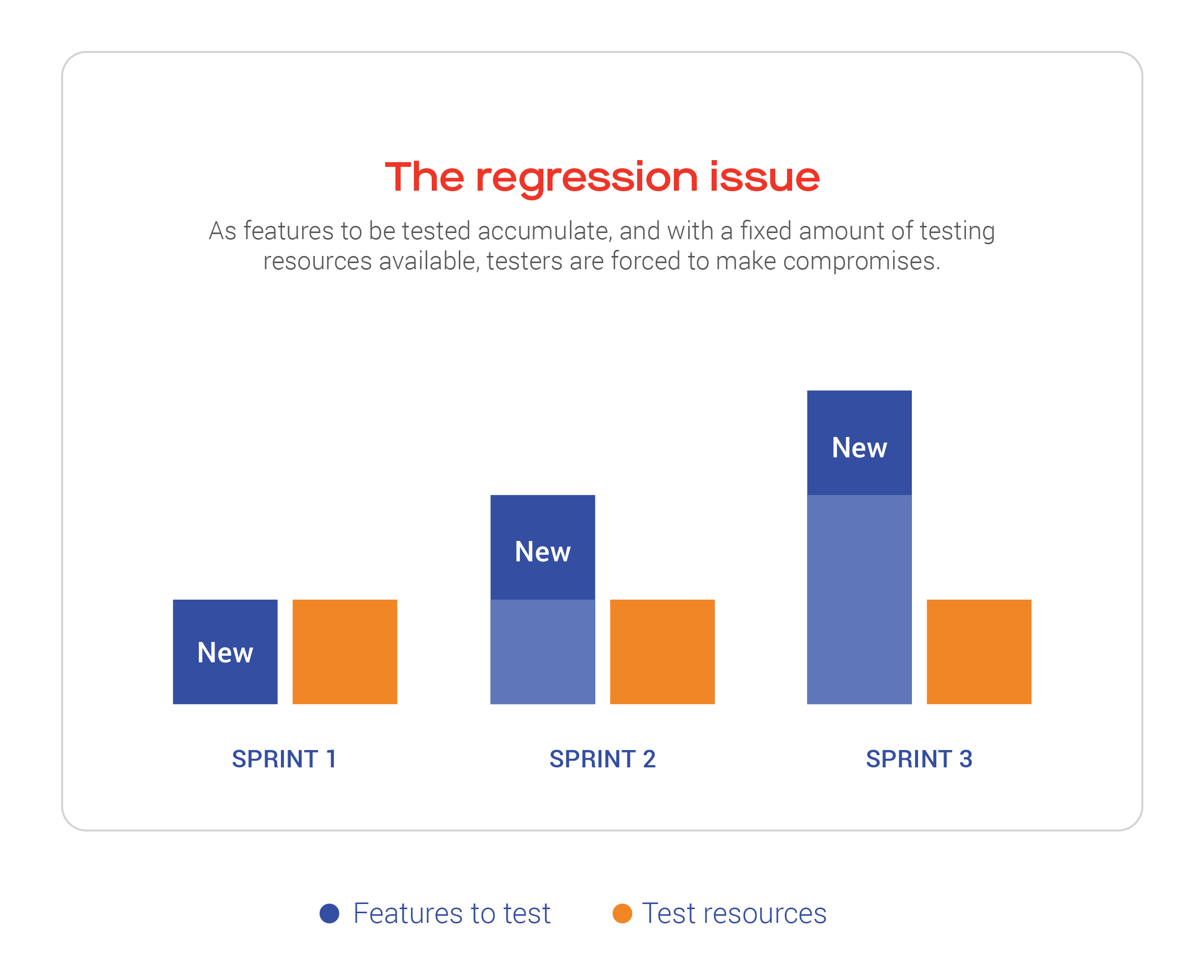 The regression issue