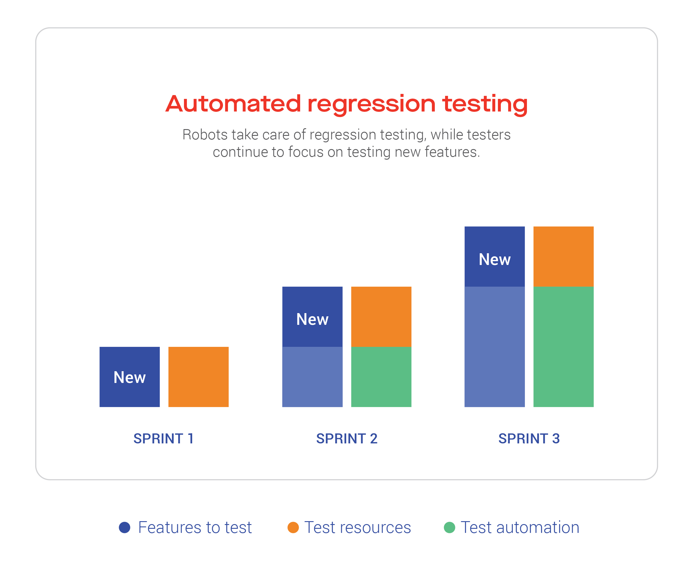 Automated regression testing