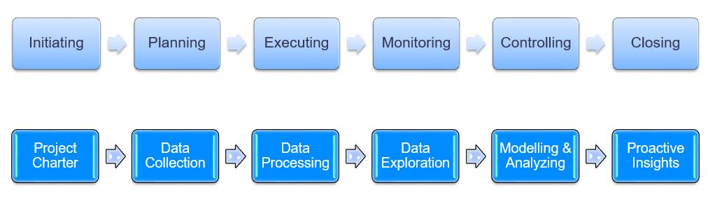 Data Science Stream