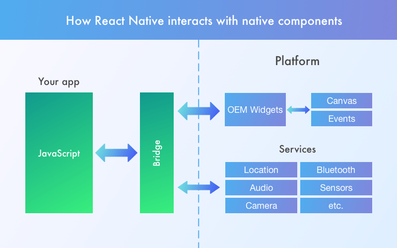 How React Native interacts