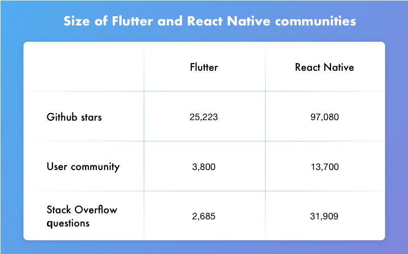 React Native vs Flutter popularity