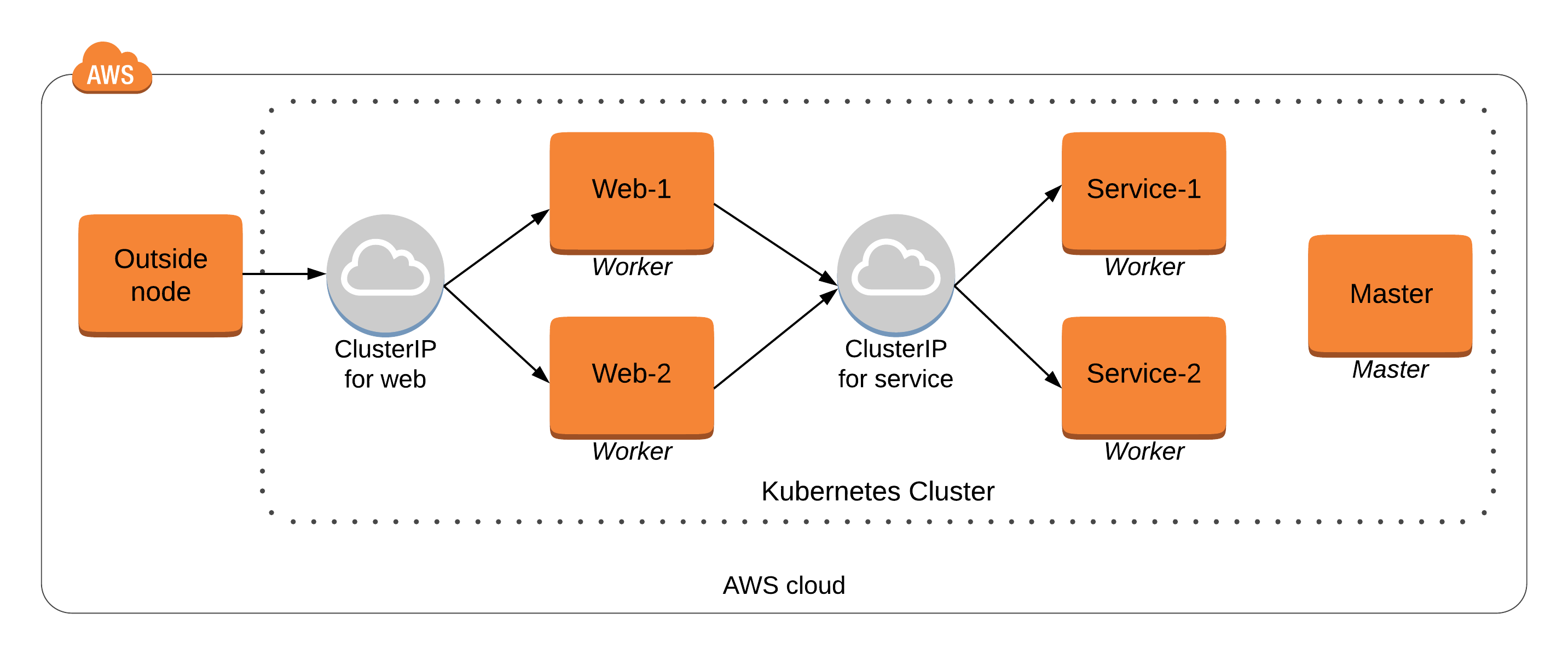 Architecture of the sample deployment.