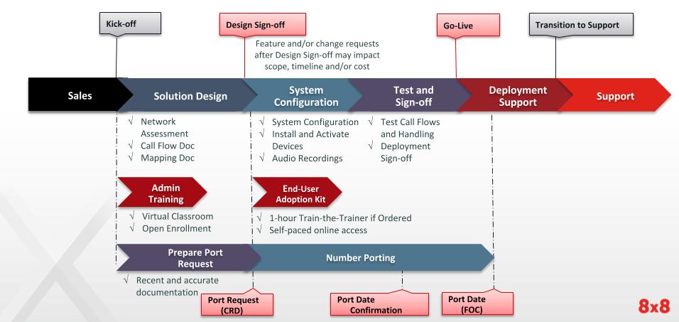 Cloud Migration: Transitioning Process