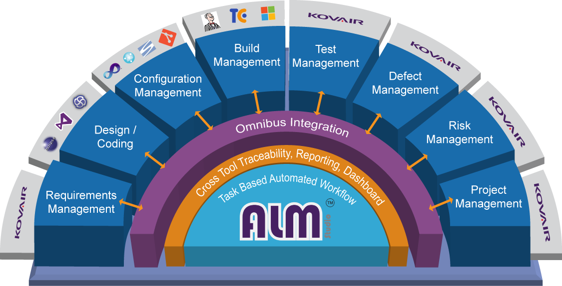 Integrated ALM Environment