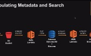 How to Set Up a Data Lake Architecture With AWS