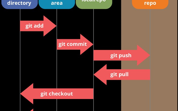 Commands and Operations in Git