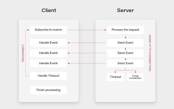 How to Build Real-Time Notification Service Using Server-Sent Events (SSE)