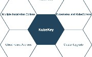 Use KubeKey To Set Up a Kubernetes and KubeSphere Cluster With NFS Storage