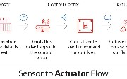 Sensors and Actuators in IoT - Enabling Industrial Automation